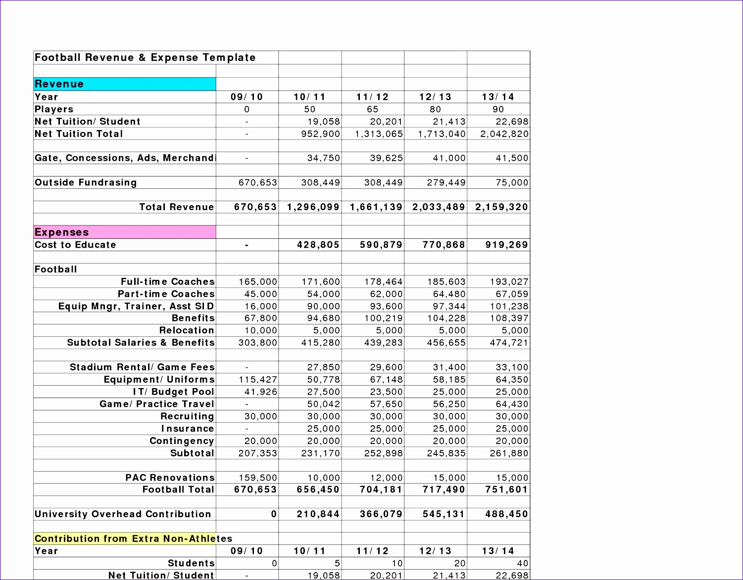 post revenue and expenses template