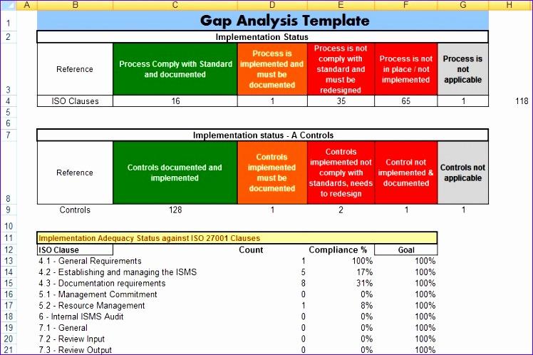 Fit Gap Analysis Template Excel Kanxj Unique For Project Management Microsoft