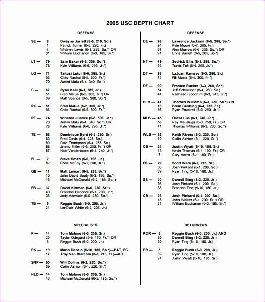 USC Football Depth Chart PDF Format Free Download