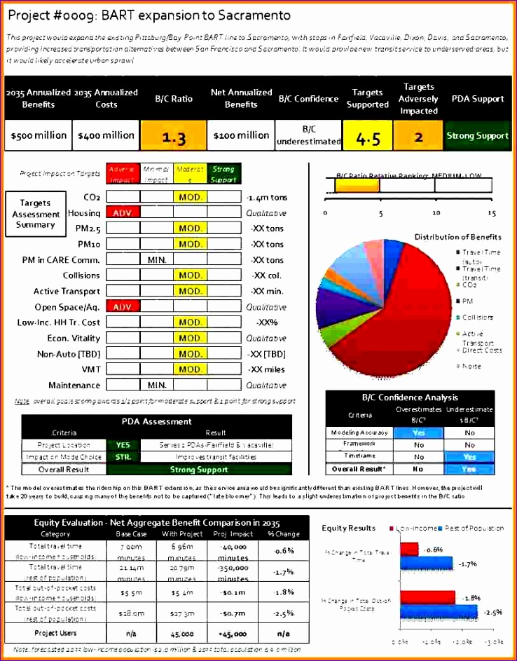 Free Cost Benefit Analysis Template Excel  Exceltemplates