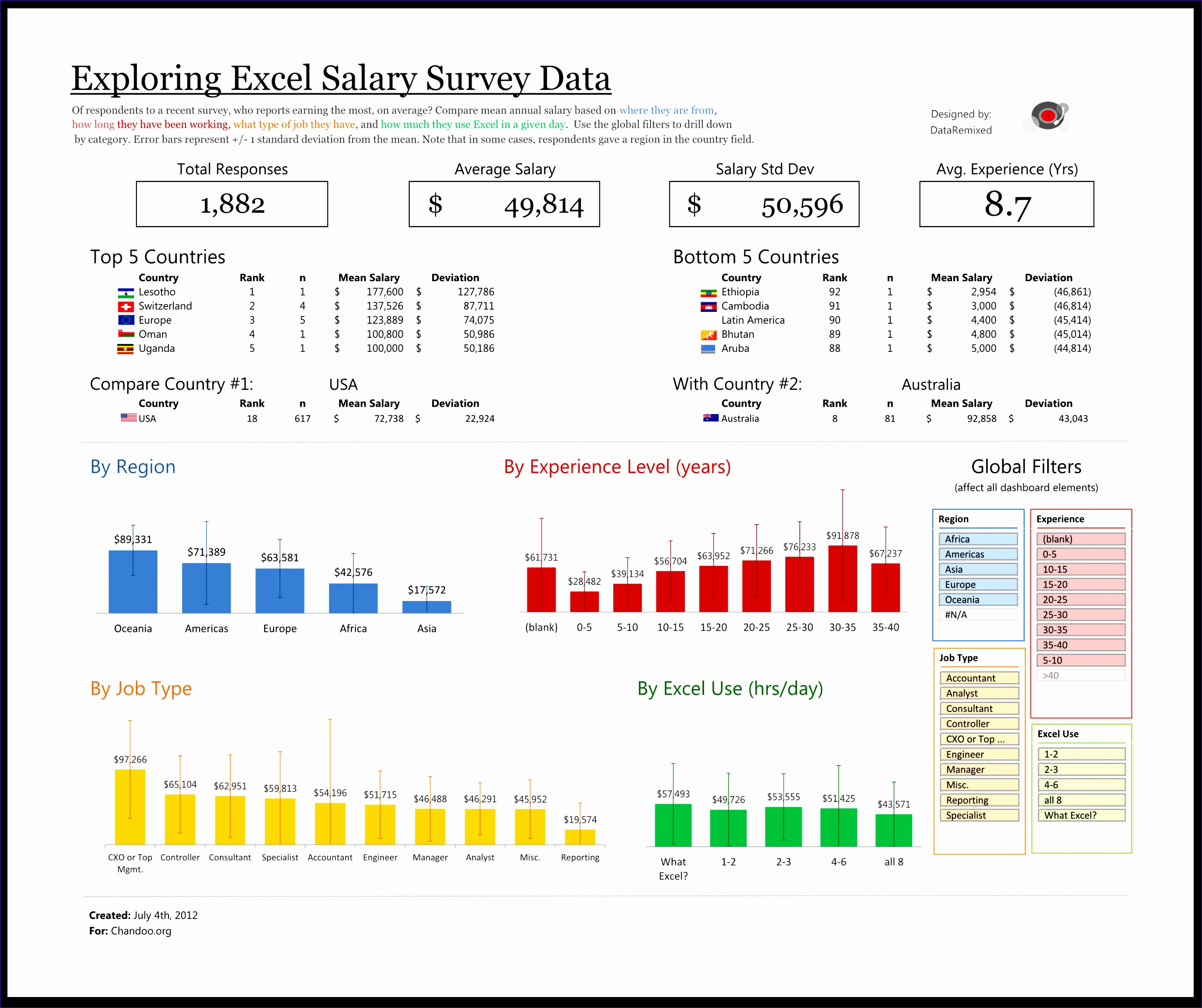 Free Excel Dashboard Templates 2010 Wkycu Inspirational Exploring Survey Data with Excel
