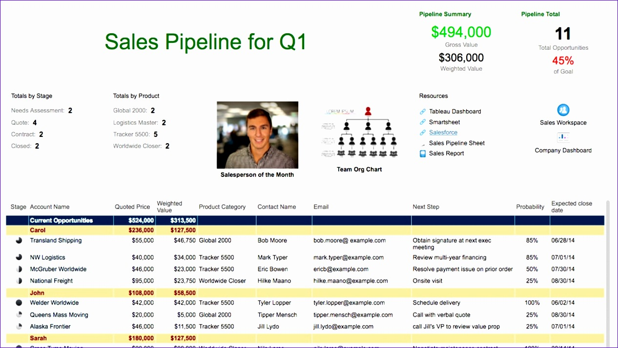 Sales Pipeline Sight