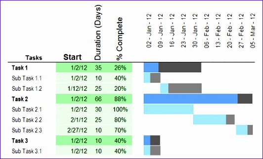 Free Gantt Chart Excel 2010 Template C7wml Beautiful 31 Gantt Chart Template Free Word Excel Pdf Documents