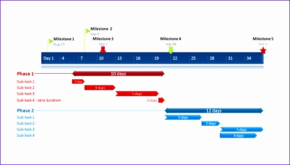 Gantt Chart Project Plan Excel Template Snujs Lovely Fice Timeline Gantt Chart Excel Step by Step Visual Tutorial