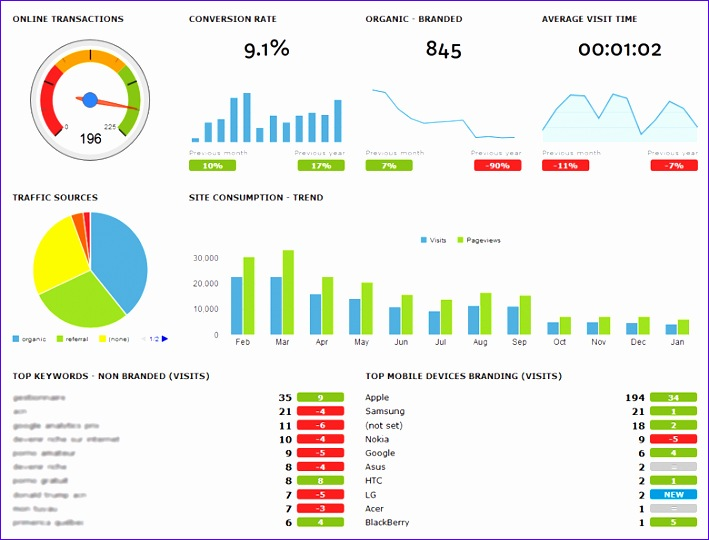 Google Analytics Excel Template Tbycd Unique Building Dashboards to Display Your Digital Marketing Performance