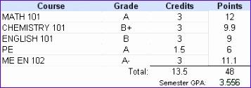 gpa calculation example