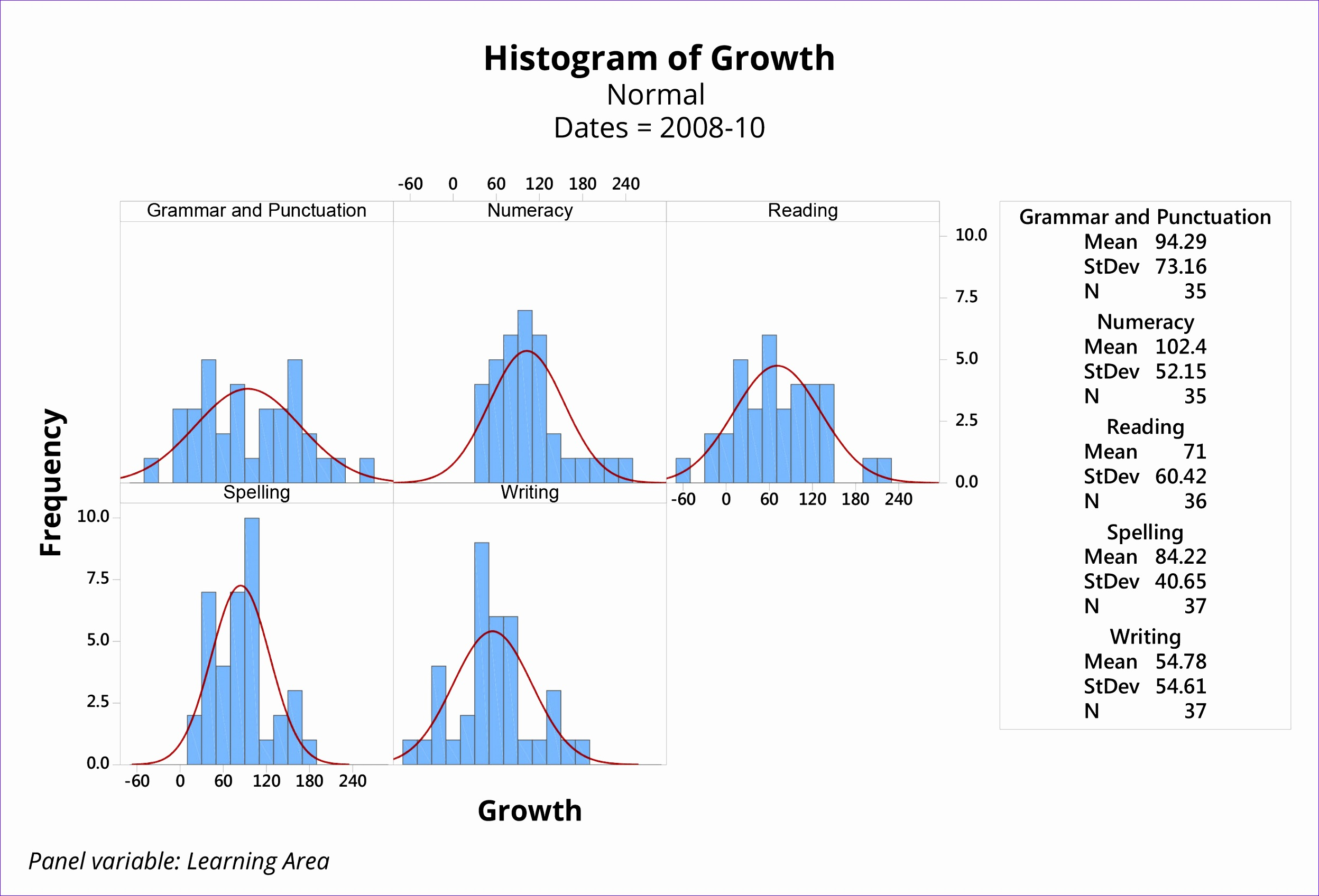 Stability Fig3  Histogram Template