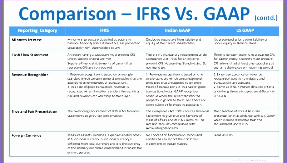 prepare balance sheets and profit loss ac in ifrs format 6 638 cb=