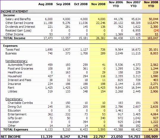 Income and Expenditure Template Excel Hstld Luxury Monthly Expense