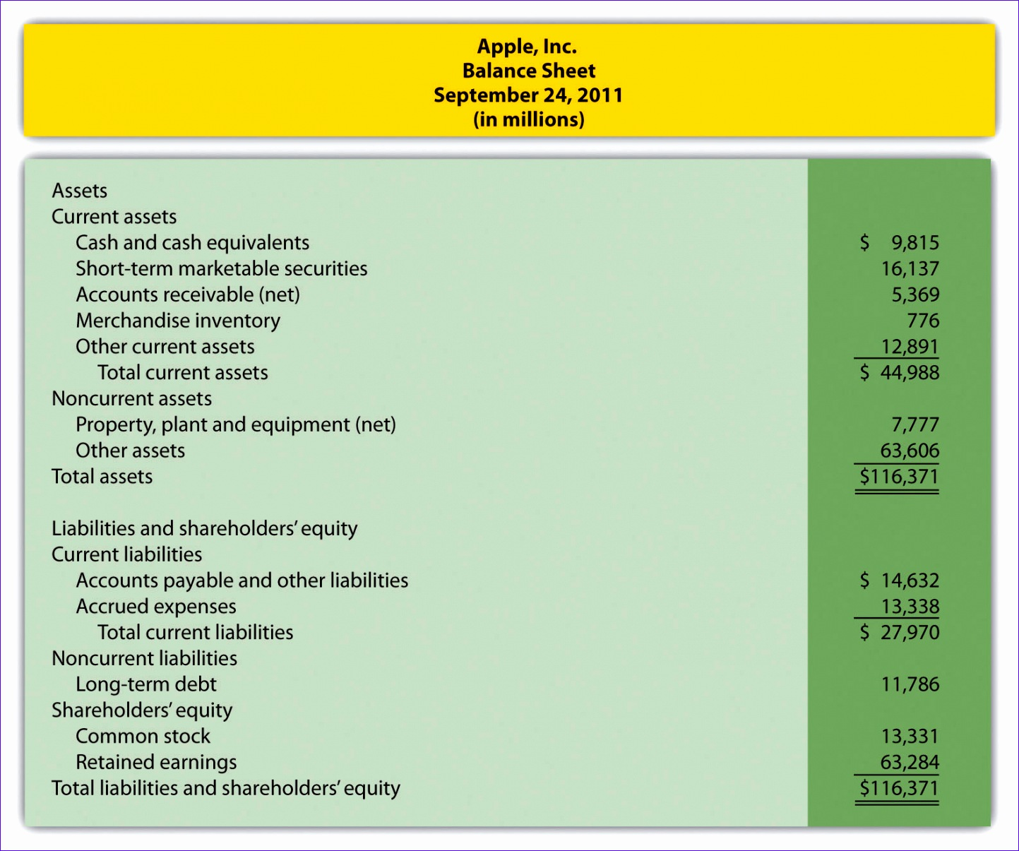 Income Statement Balance Sheet Cash Flow Template Excel Eyavu Best Of Module 13 Review Exercises