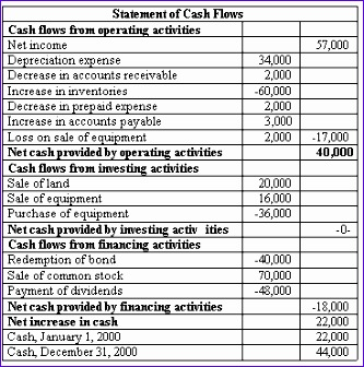 statement of cash flows direct method 1ahcbusx