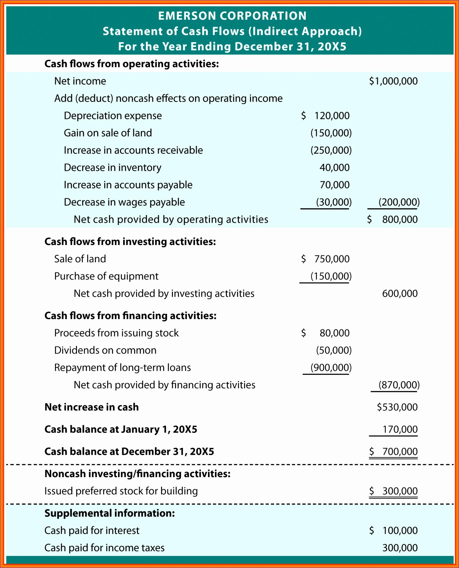 sample cash flow statements cash flow statement example emersonindirect