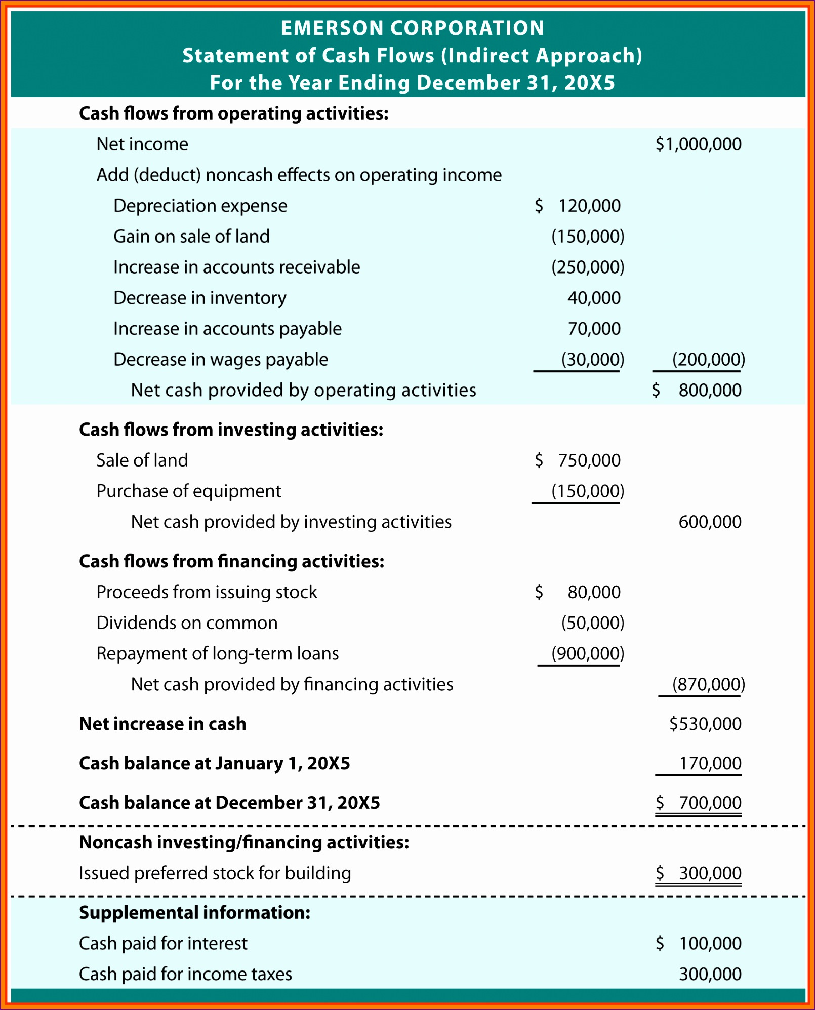 sample cash flow statements cash flow statement example emersonindirect