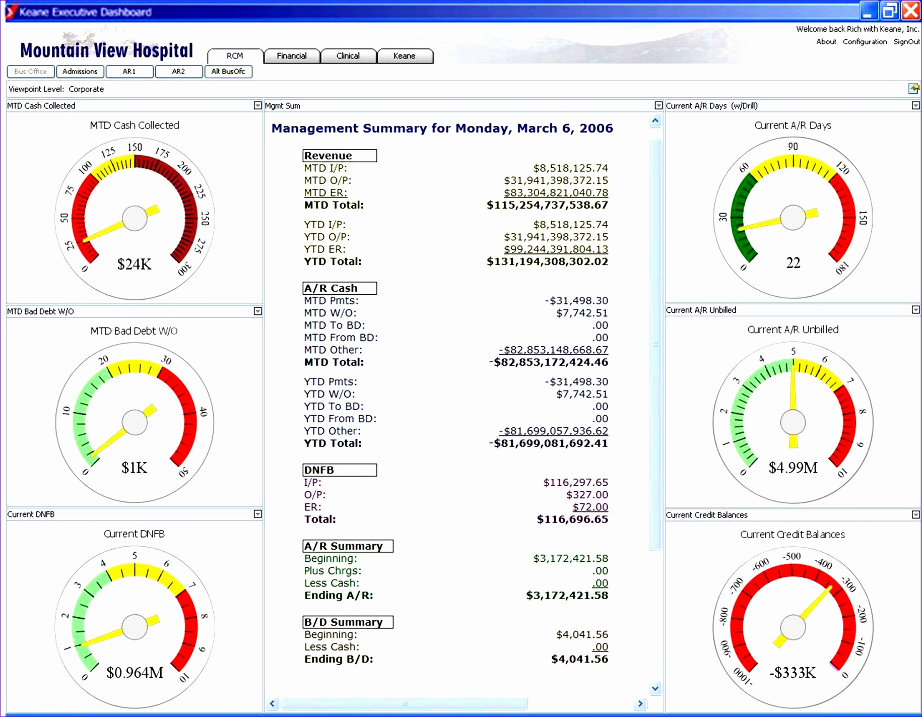 Kpi Dashboard Excel Template Free Download Lnuav Lovely Hospital Dashboard