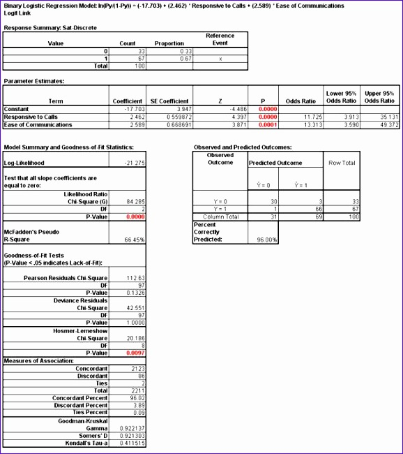Logistic Regression Excel Template Ceahv Awesome Sigmaxl