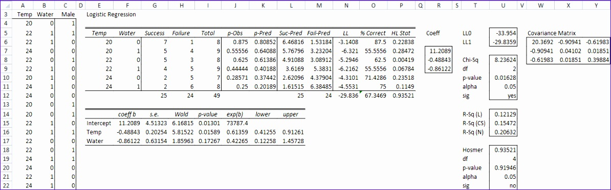 Logistic Regression Excel Template Ujyjt Unique Logistic Regression Newton S Method
