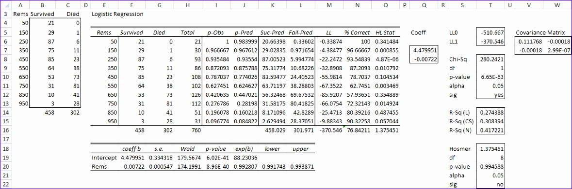 Logistic Regression Excel Template Uyev4 Best Of Logistic Regression Via solver