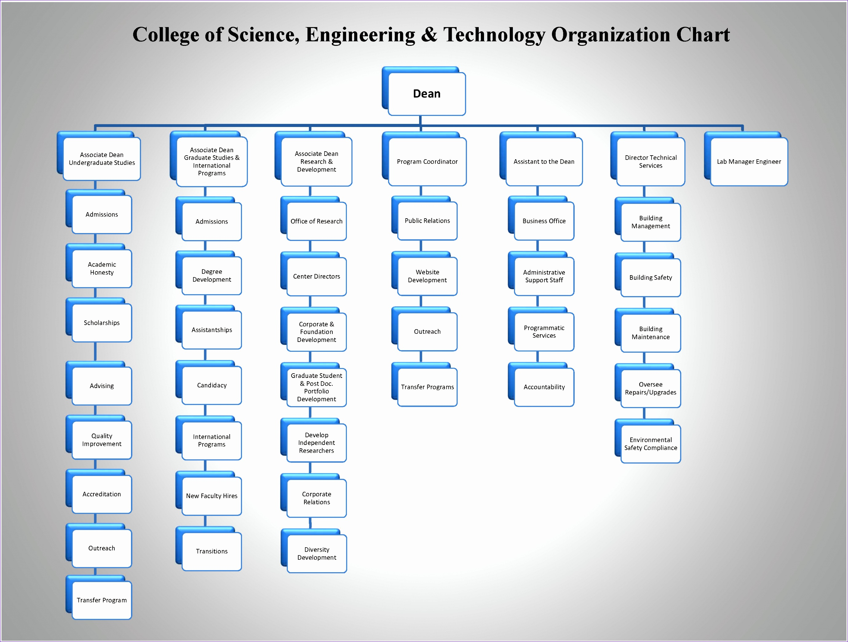 8 microsoft excel organizational chart template for Free organizational chart template for mac
