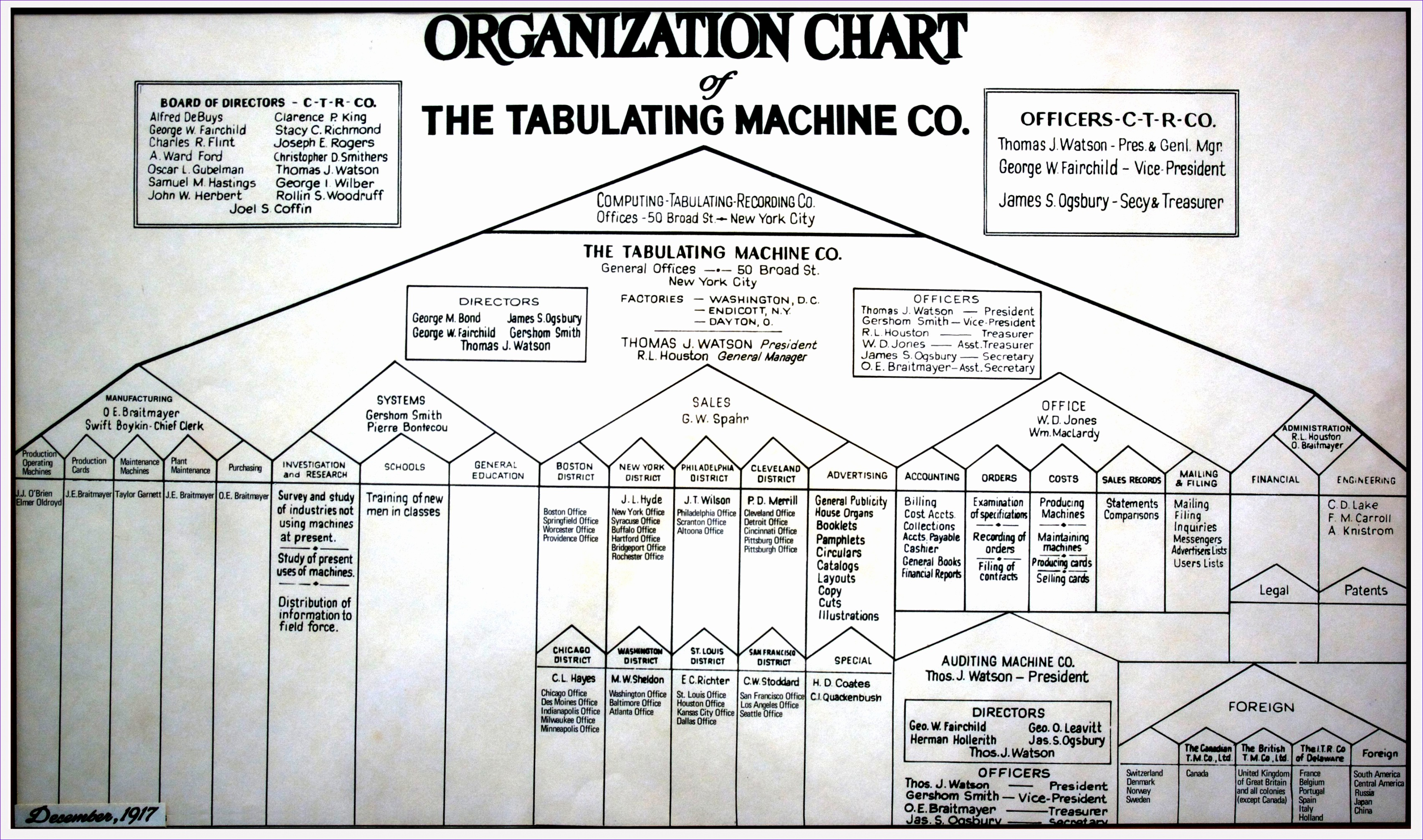 Tabulating Machine Co Organization Chart