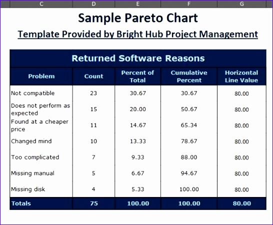 Microsoft Excel Table Templates Khdek Awesome How to Make A Pareto Chart In Excel 2007 2010 with Downloadable
