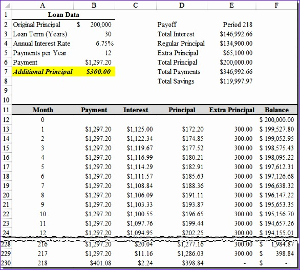 Monthly Amortization Schedule Excel Template Hqxhl Beautiful Loan Amortization with Extra Principal Payments Using Microsoft