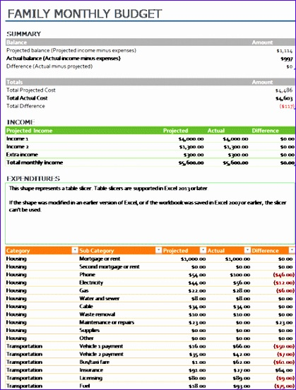 Monthly Budget Template Excel 2007 I4kwk Best Of Family Monthly Bud Fice Templates