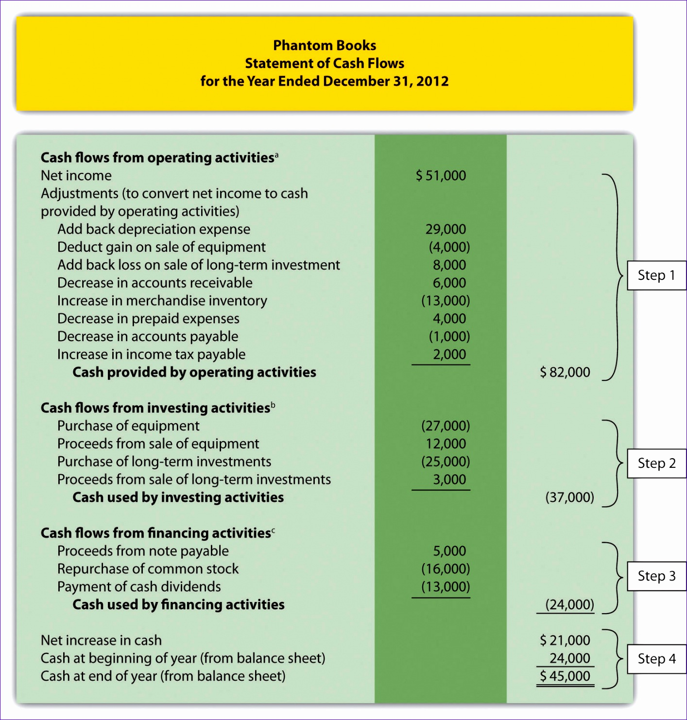 Monthly Cash Flow Template Excel Evoie New Managerial Accounting 1 0