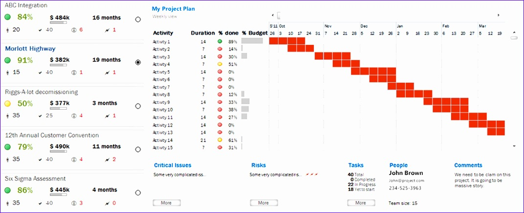project plan dashboard