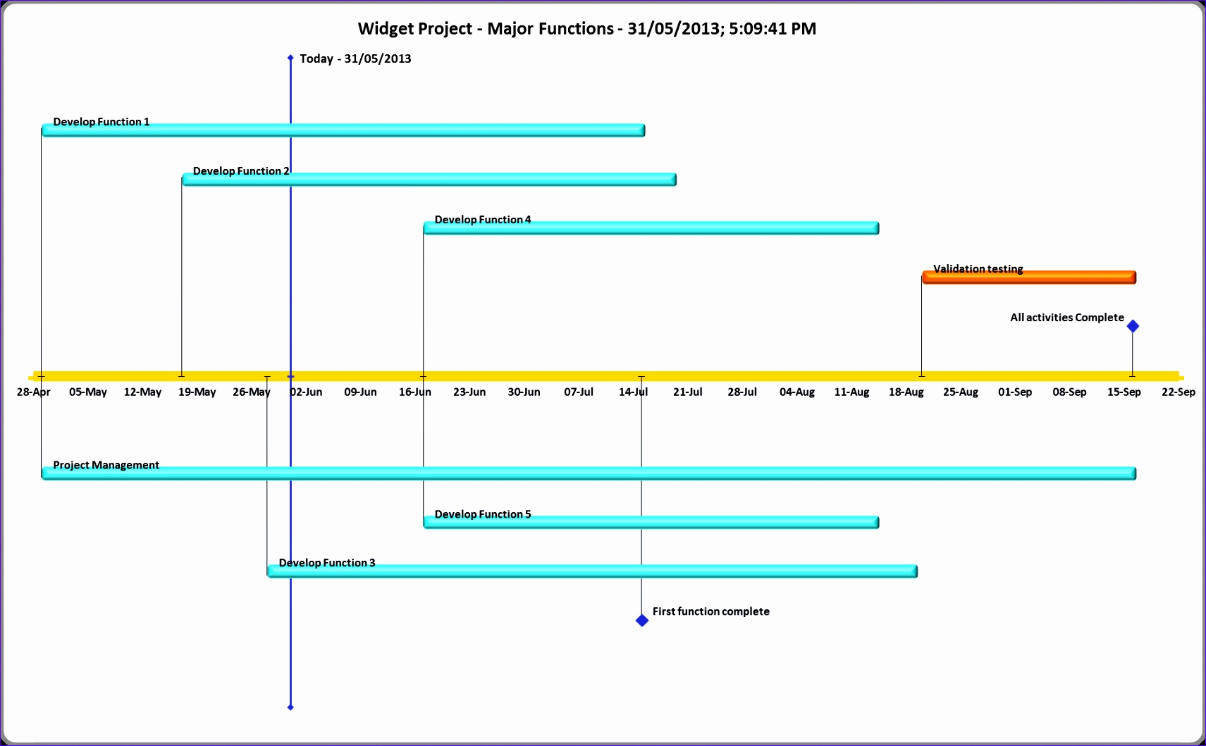 Ms Excel Timeline Template Busge Unique Timeline Chart Excel Pacq