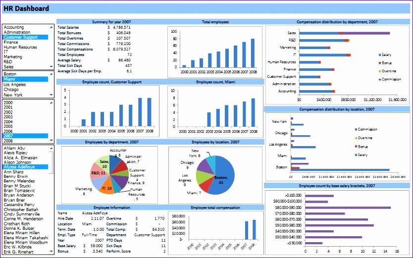 Ms Office Excel Templates Free Download Rhugg Fresh Hr Dashboard Developed In Excel Spreadsheets