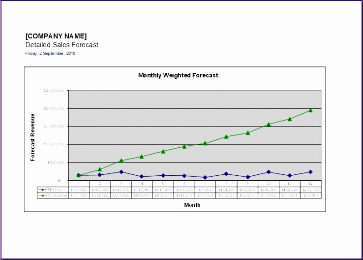 Detailed sales forecast template forecast graph