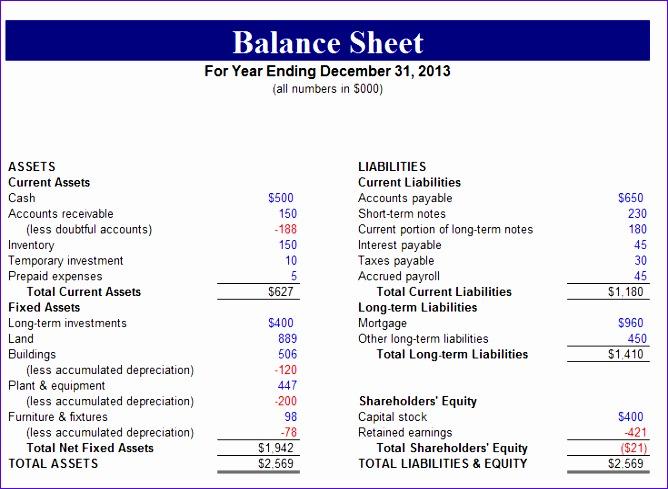 10 non profit balance sheet template excel - exceltemplates