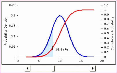 how to draw a normal distribution curve