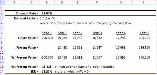 Npv Irr Calculator Excel Template Cqeys Lovely How to Calculate the Internal Rate Of Return Irr