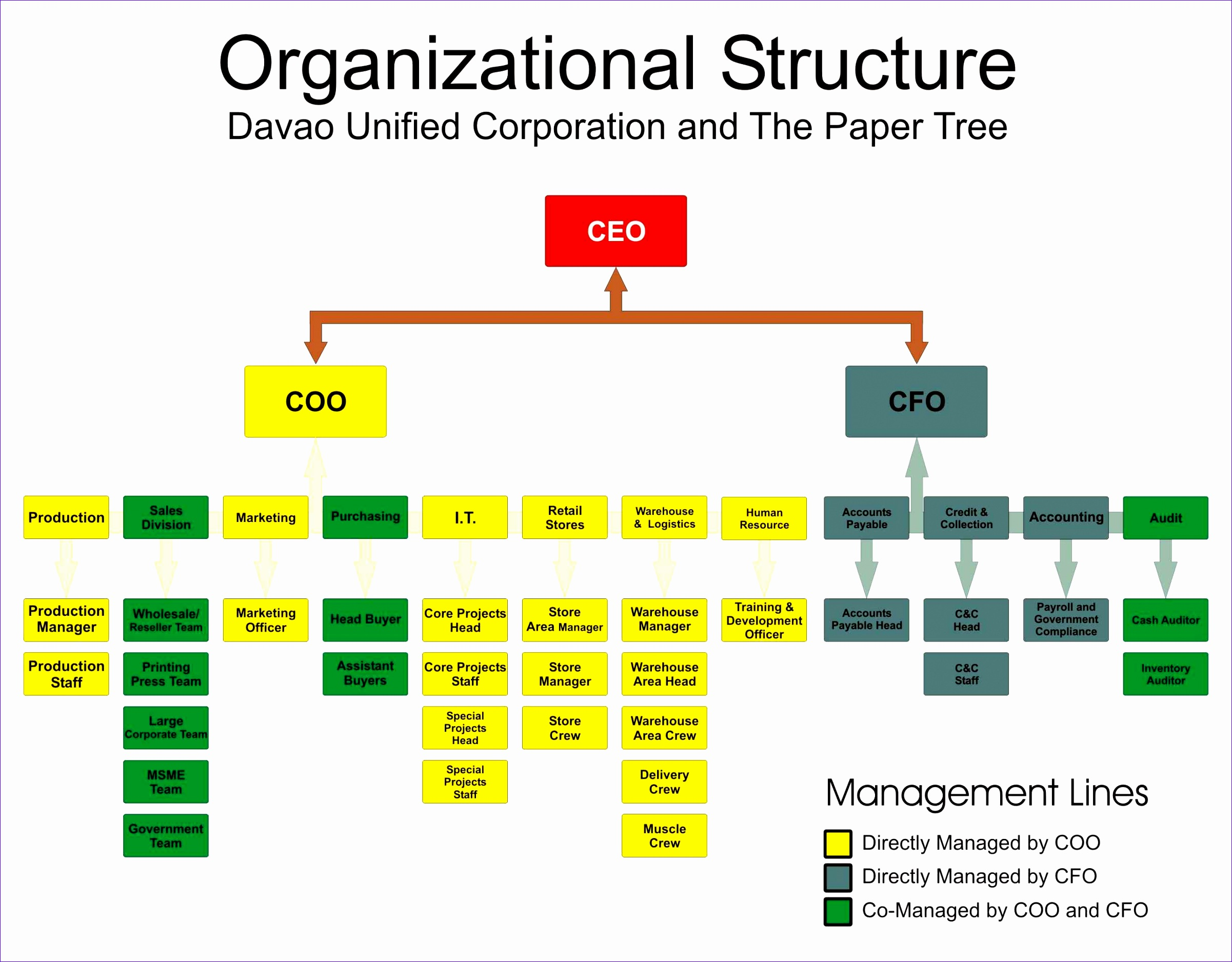organizational structure 5 essay To improve your ability to understand a difficult book or passage, you might start by finding the organization pattern this may sound more difficult than it really is there are a few ways that writers can choose to organize their work, and the organization depends very much on the topic.