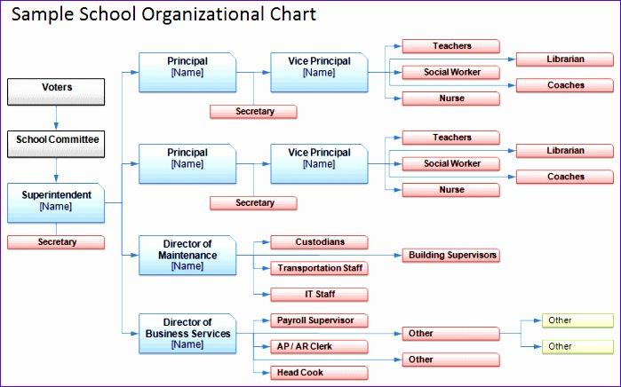 Organization Chart Excel Template Download Drwkd Luxury Free organizational Chart Template Pany organization Chart