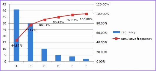 Pareto Analysis In Excel Template Foaka Best Of Pareto Analysis In Excel Part 1