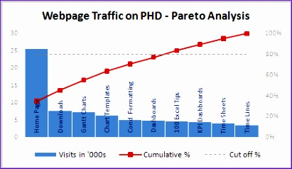 Pareto Analysis In Excel Template Hikjo Beautiful Pareto Charts and Pareto Analysis Using Excel