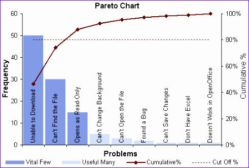 Pareto Analysis In Excel Template Ncsbu Inspirational Pareto Chart Template Pareto Analysis In Excel with Pareto Diagram