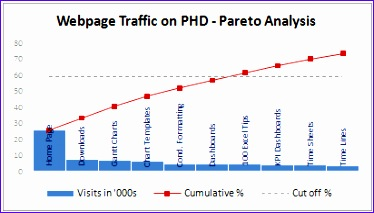 Pareto Analysis In Excel Template Urzty Best Of Pareto Charts and Pareto Analysis Using Excel