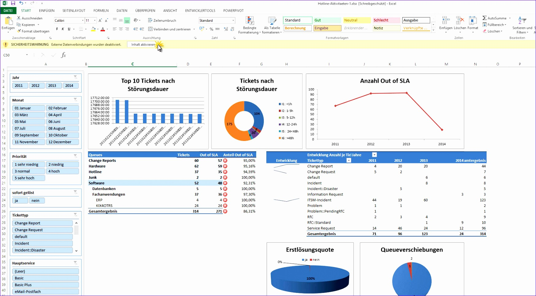 Payroll Spreadsheet Template Excel Nzewd Lovely Kpi Dashboard Presentation Of Praxis Relevant Kpi Data
