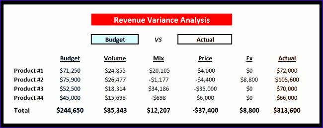 Price Volume Mix Analysis Excel Template Z8akh Fresh Variance Analysis Excel Template