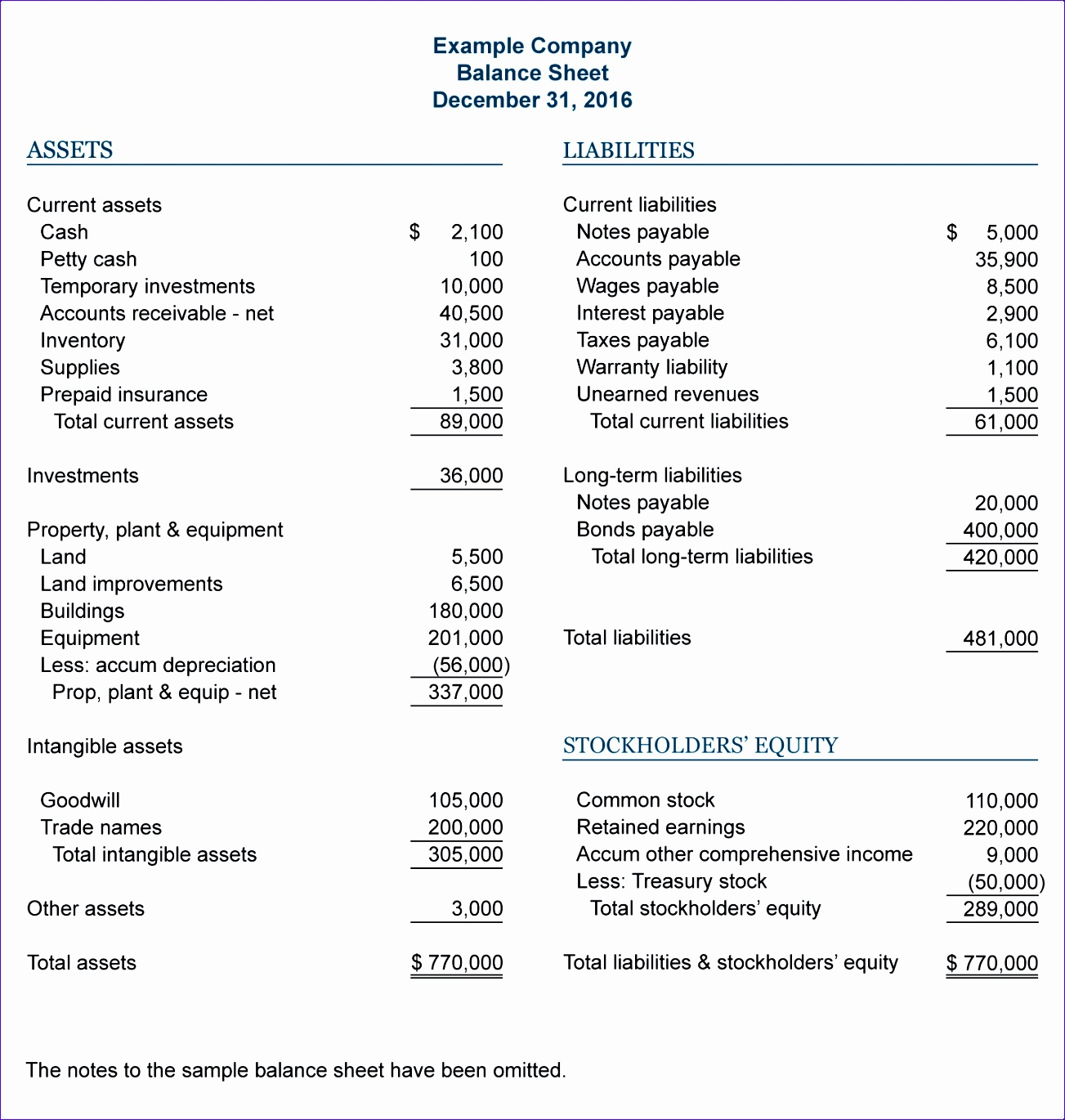 Pro forma Income Statement Template Excel Jnsna Unique Sample Balance Sheet
