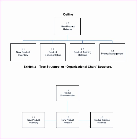 Work Breakdown Structure Outline