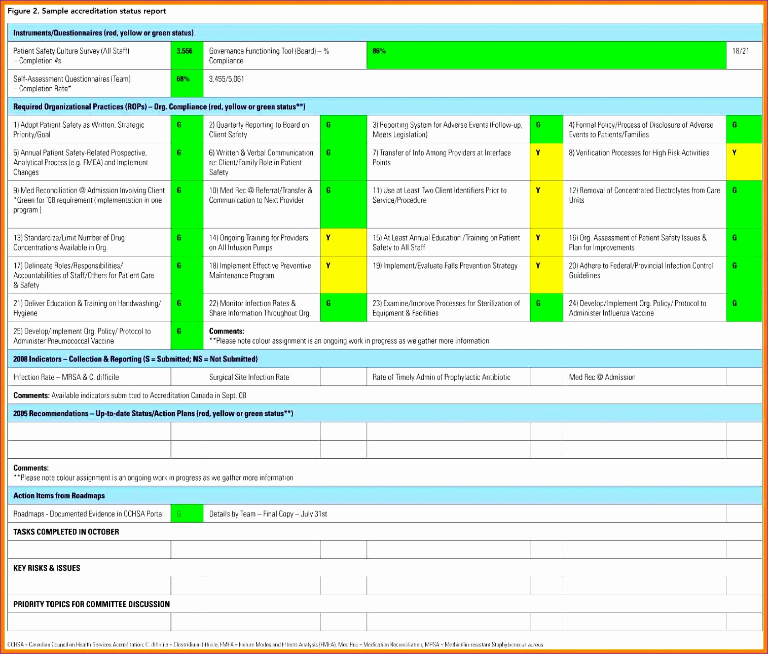 weekly progress report template excel 10