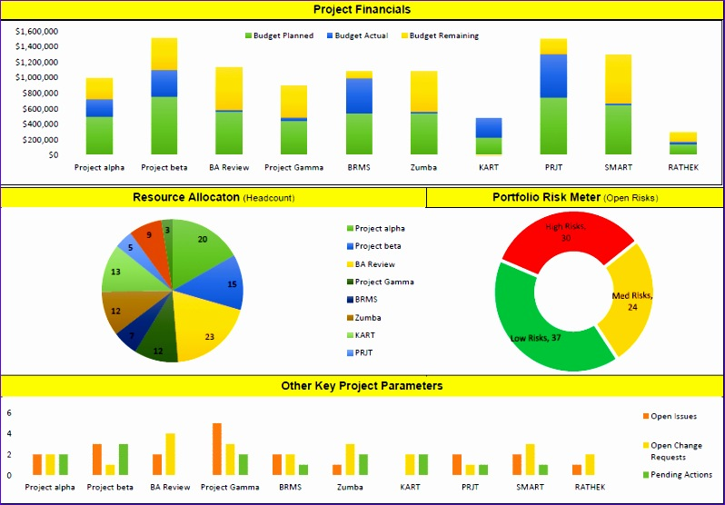 6 project status dashboard template excel free for Pmo dashboard template