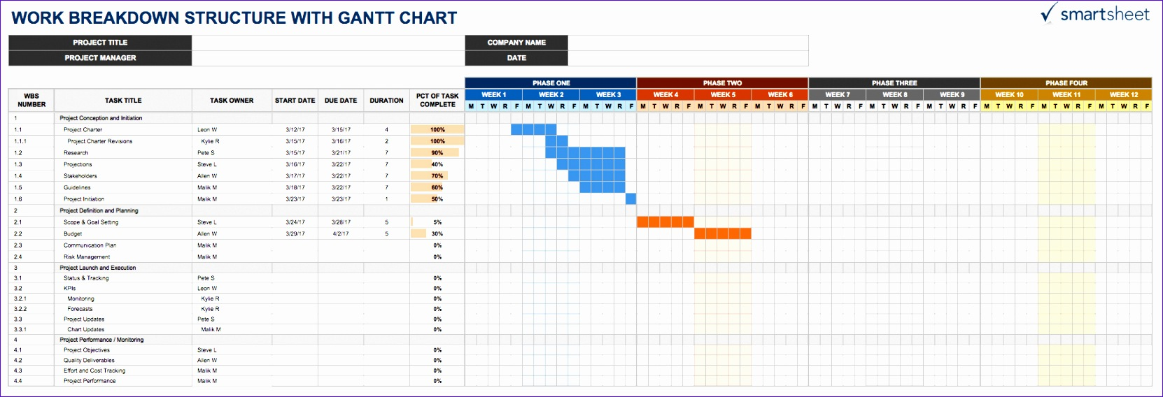 IC WBS withGanttChart