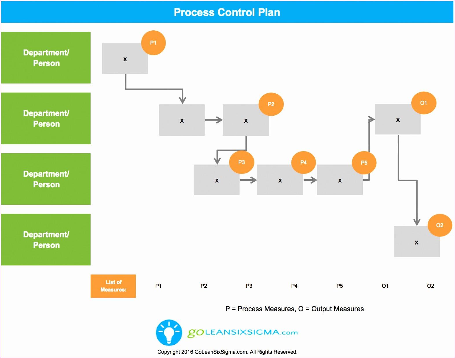 Process Control Plan v3 0 GoLeanSixSigma