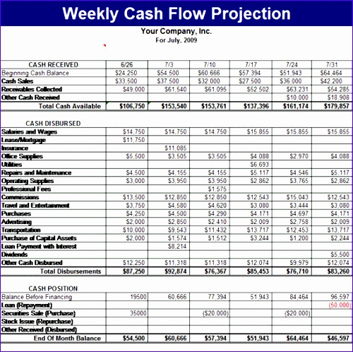 9 quarterly cash flow projection template excel for Quarterly cash flow projection template excel