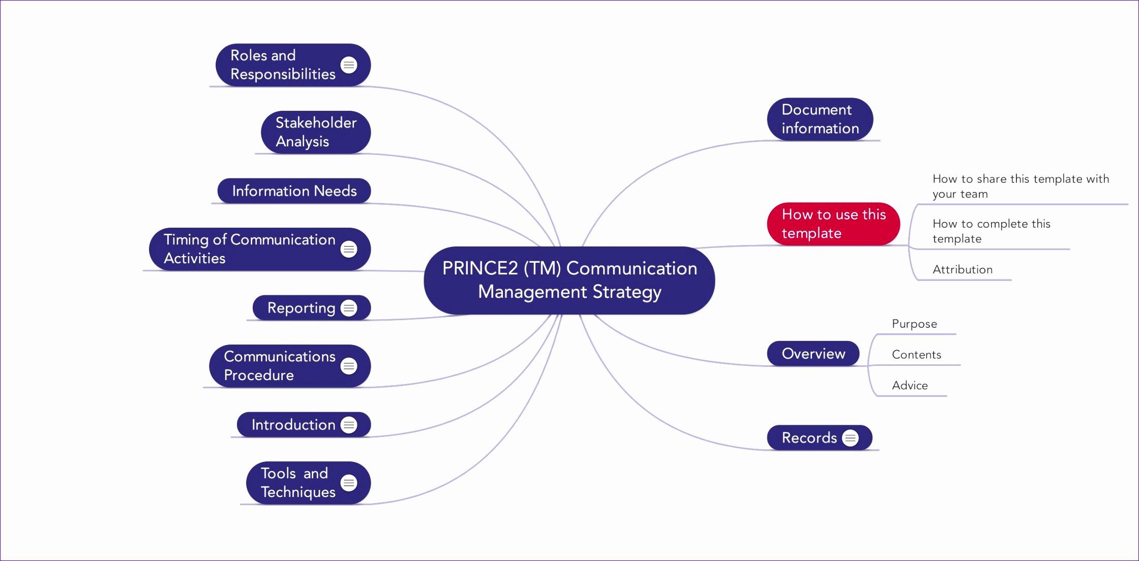 PRINCE2 TM munication Management Strategy